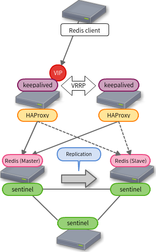Redis-HA-haproxy+sentinel
