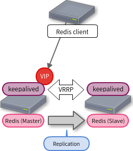 Redis-HA-keepalived